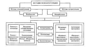 методы гипноза